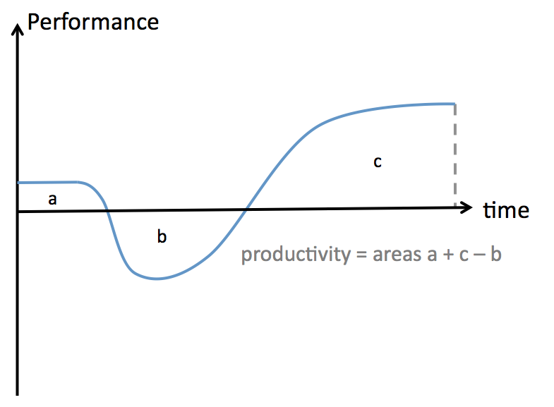 Project Management Change Productivity Curve